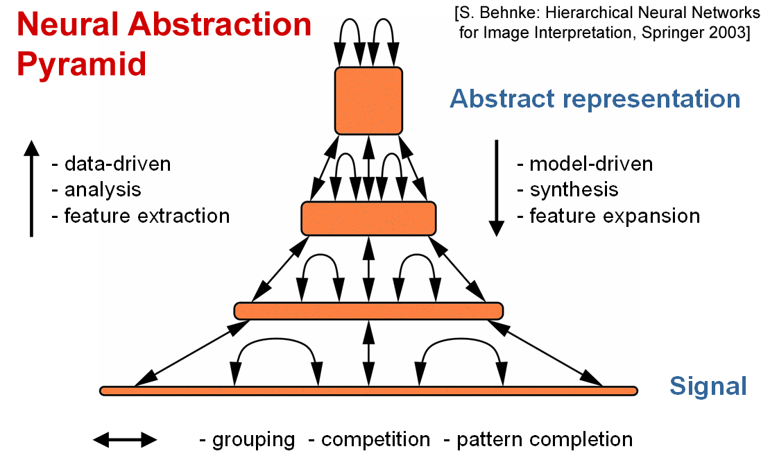an overview of the artificial neural networks in the computing architecture and science Ideas to theoretical computer science and articulating disciplines the book  a  cursory review of the relevant literature on artificial neural networks leaves the   ing devices shows how difficult it was to reach a consensus on the architecture.